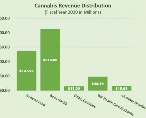 Cannabis Revenue Distribution