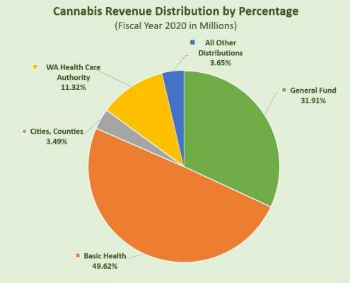 Cannabis Revenue Distribution by Percentage