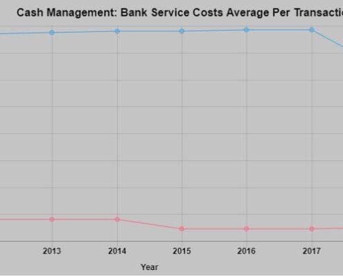 Chart: Bank Service Average Costs Per Transaction