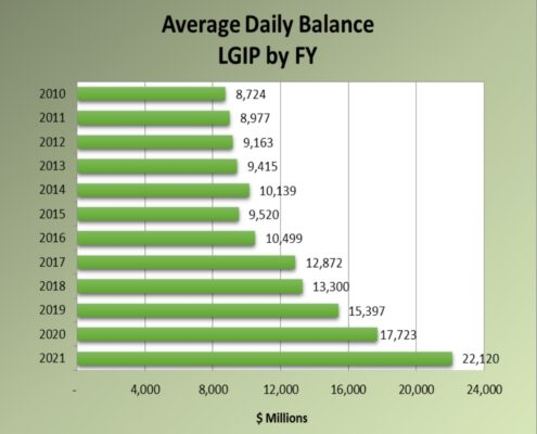 Chart of Local Governments Investment Pool Average Daily Balance by Fiscal Year